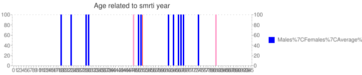 Age related to smrti year